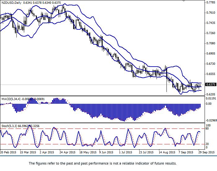 NZD/USD: trading flat