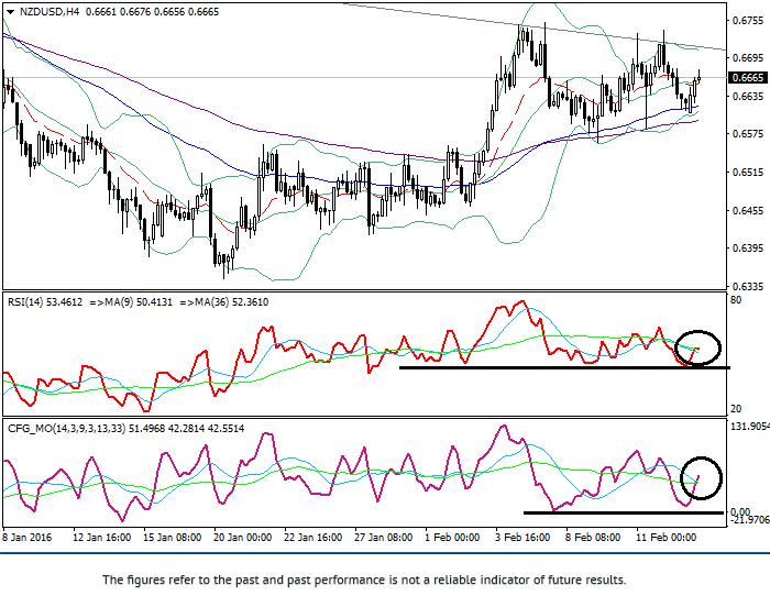 NZD/USD: phân tích kỹ thuật