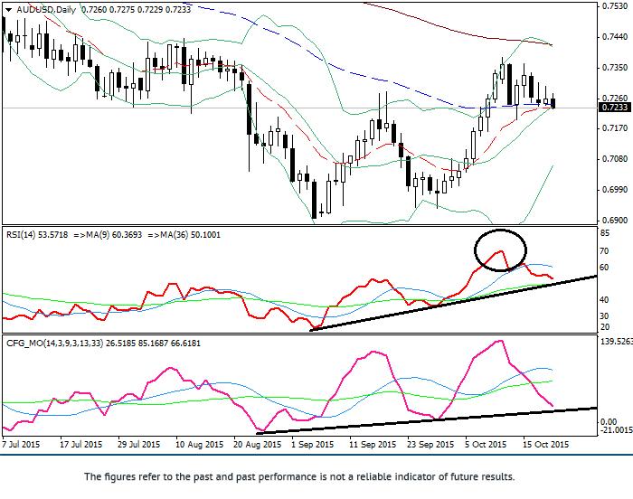 AUD/USD: technical analysis