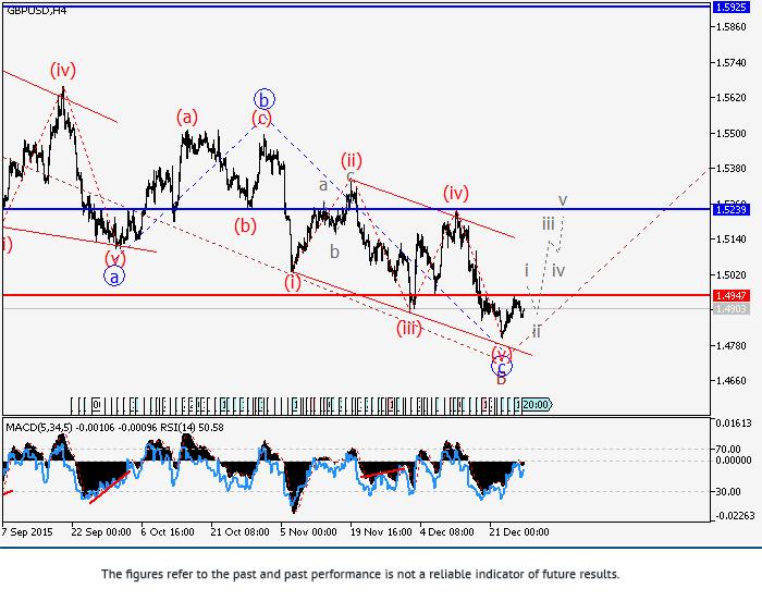 英镑/美元:波浪分析