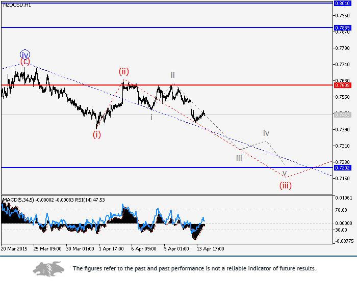 NZD/USD: wave analysis