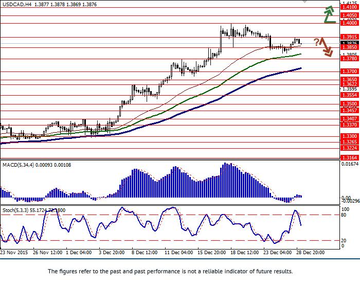美元/加元:平缓趋势开始