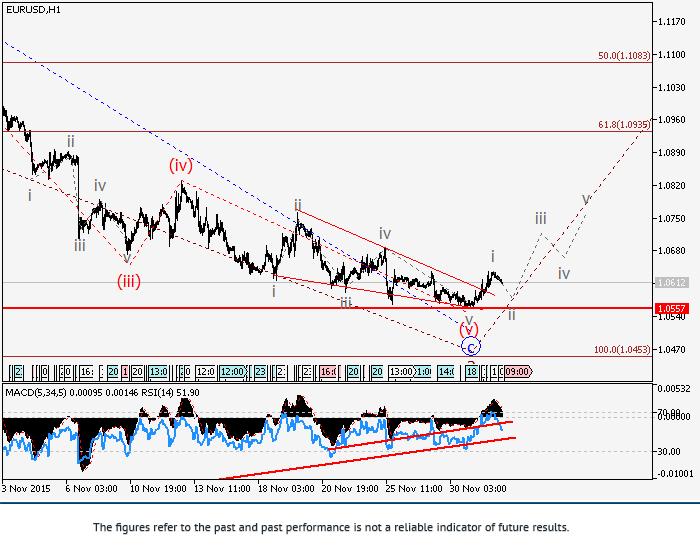 欧元/美元: 波浪分析