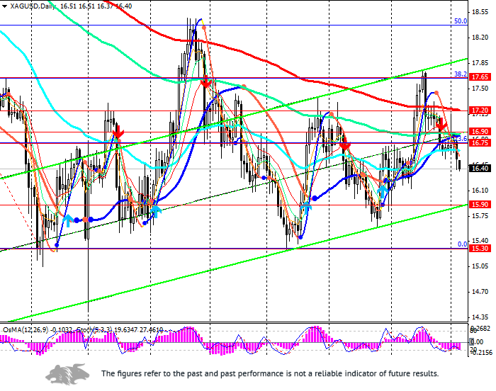 XAG/USD: under pressure die to anticipation of the Non-Farm Payrolls