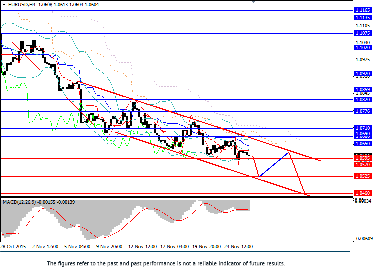 EUR/USD: pair in downward trend