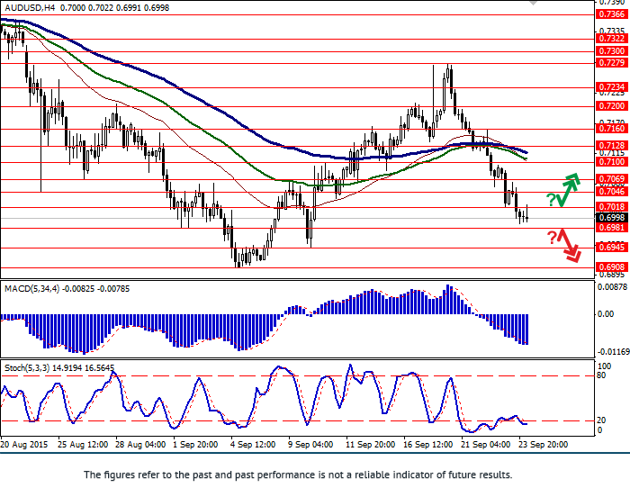 AUD/USD: AUD is falling