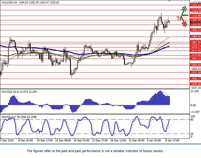 XAU/USD: gold slowed growth