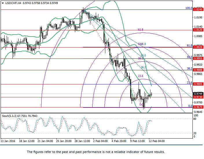 USD/CHF: Fibonacci Analyse