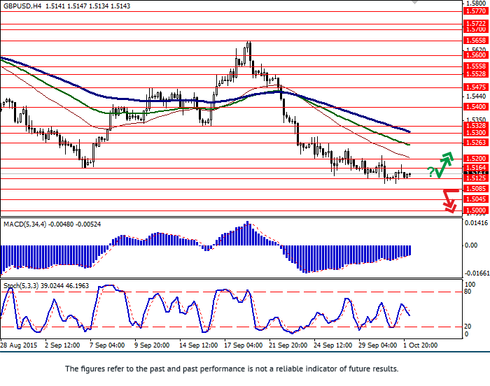 GBP/USD: decline slows down
