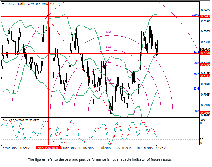 EUR/GBP: Fibonacci analysis
