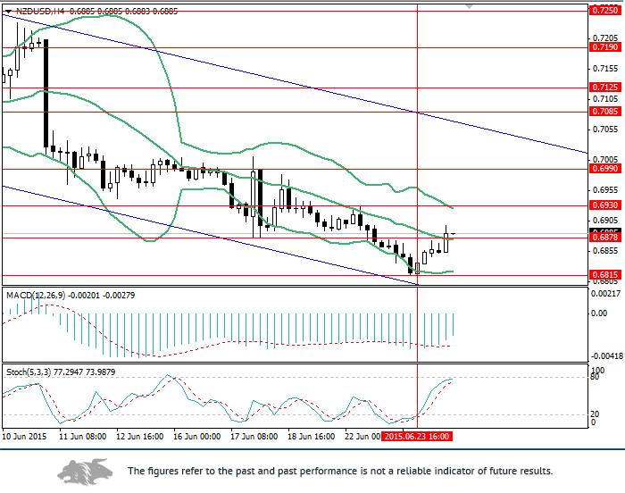 NZD/USD: upward correction may not last long
