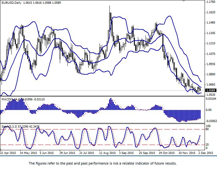 欧元/美元: 仍然受到压力