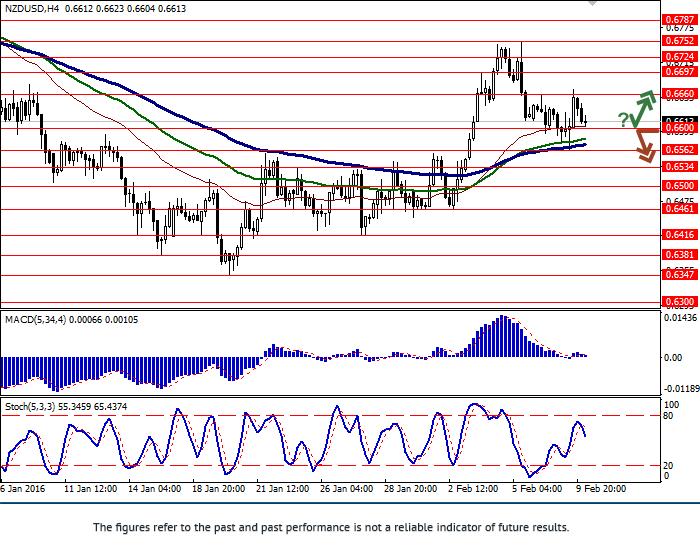 NZD/USD: giá tiếp tục đi ngang