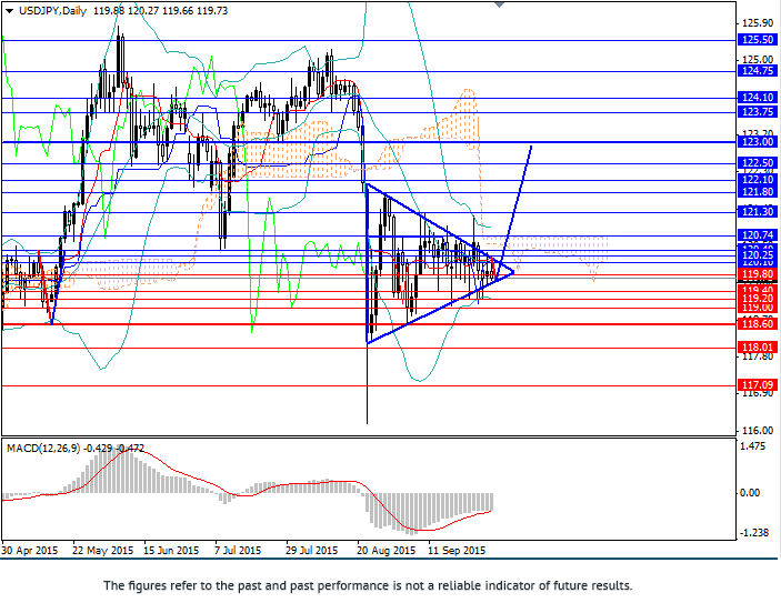 USD/JPY: uptrend likely to start