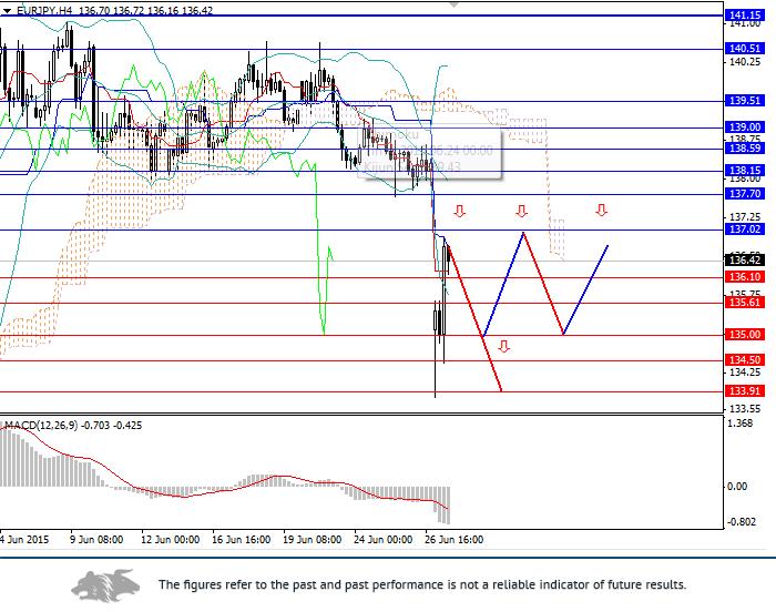 EUR/JPY: euro under pressure