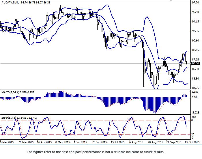 AUD/JPY: pair is falling
