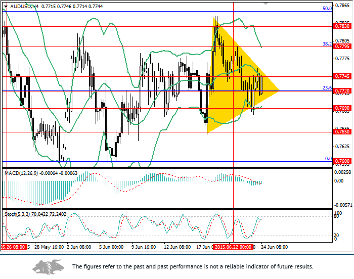 AUD/USD: the prospects for significant reduction