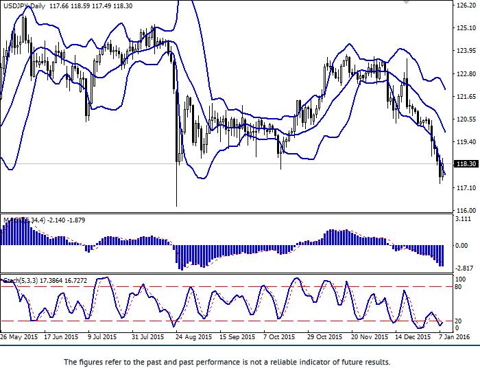 美元/日元:这一对货币正在加强