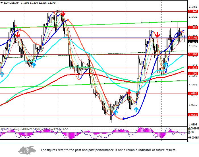 EUR/USD: USD is growing