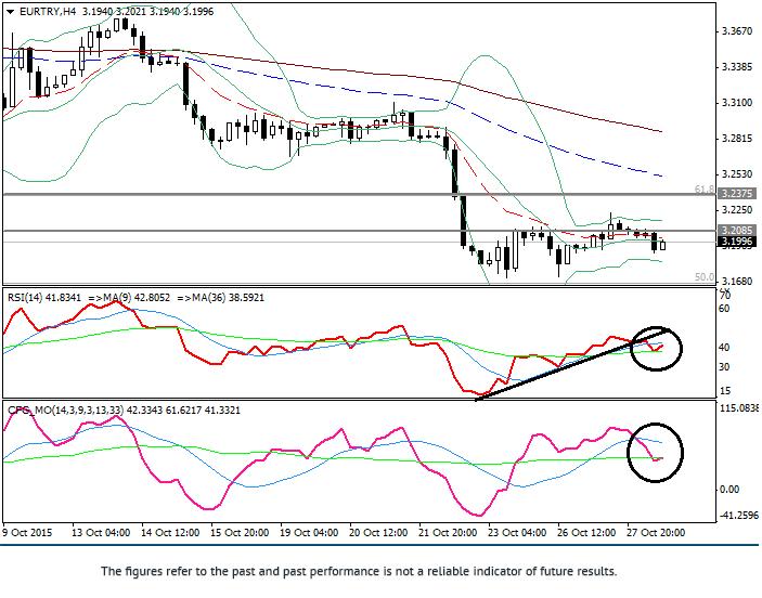 欧元/里拉:技术分析