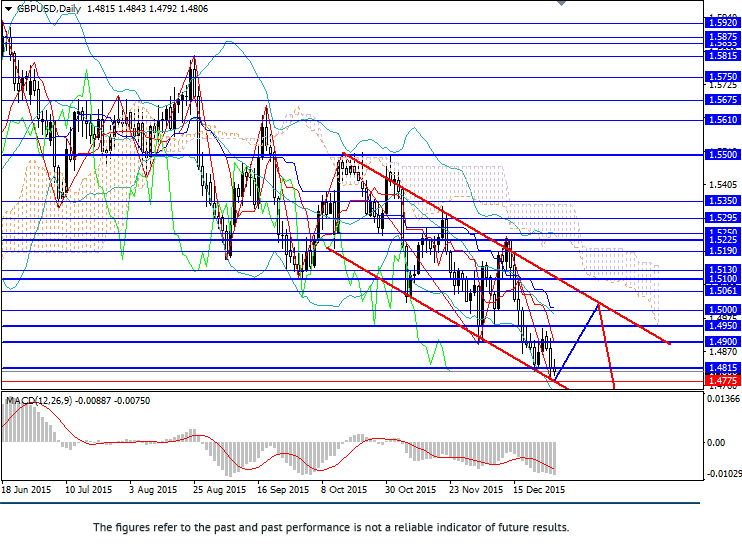 GBP/USD: pair fell