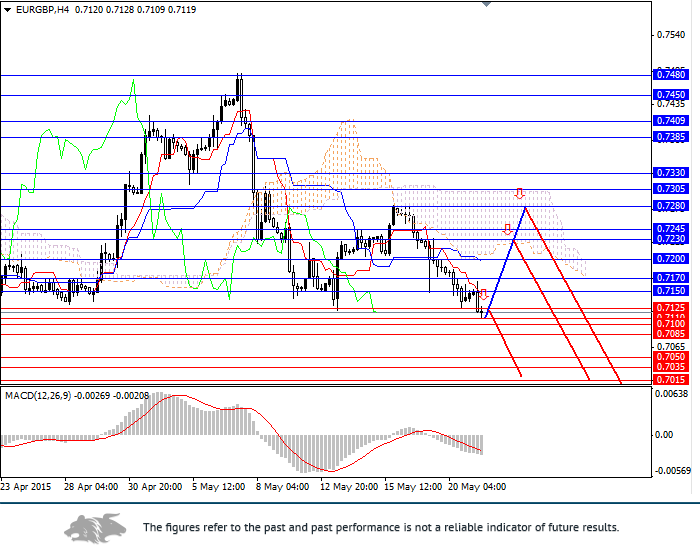 EUR/GBP: Euro will continue to lose positions