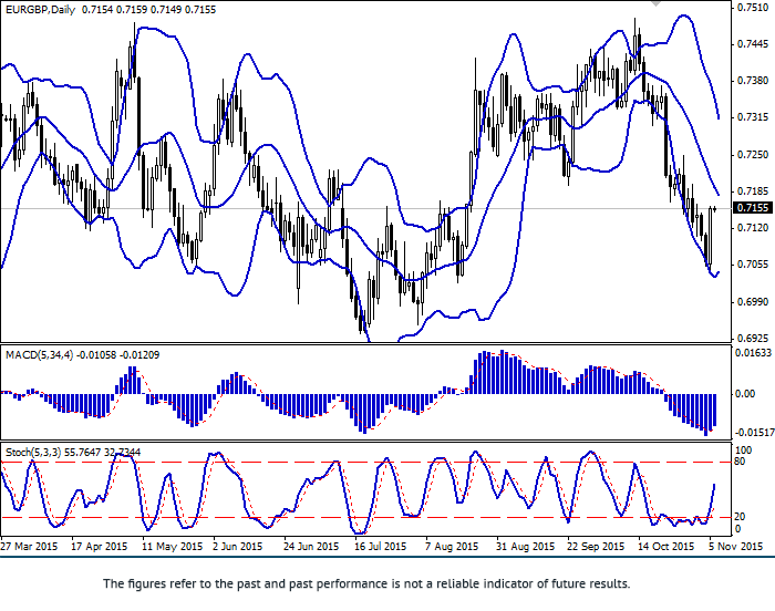EUR/GBP: recovery at the end of the week