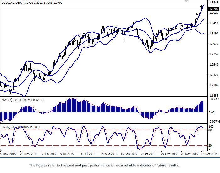 USD/CAD: pair at 2004 highs