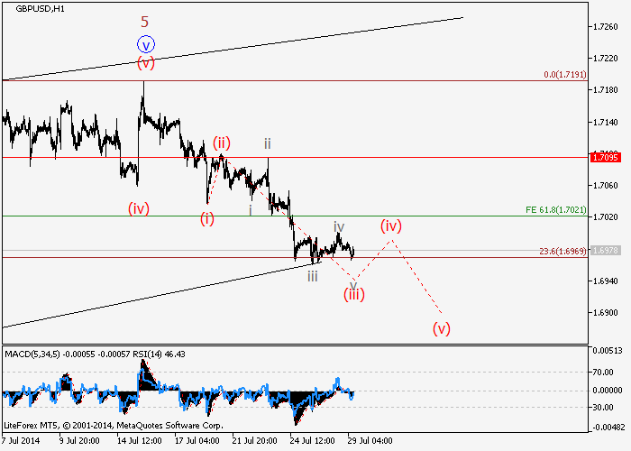 GBP/USD: волновой анализ
