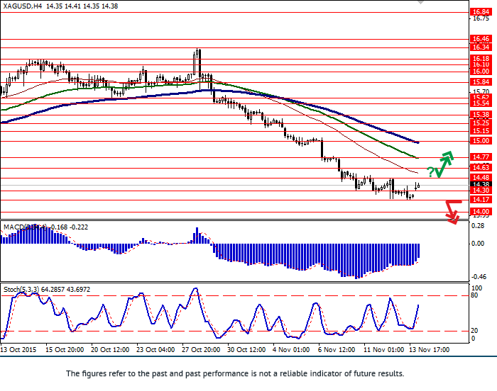 XAG/USD: pair in correction