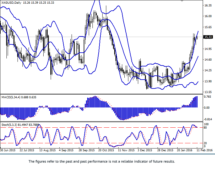 XAG/USD: silver slowed growth