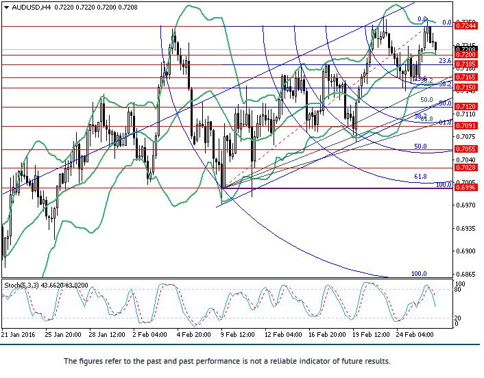 AUD/USD: วิเคราะห์ Fibonacci
