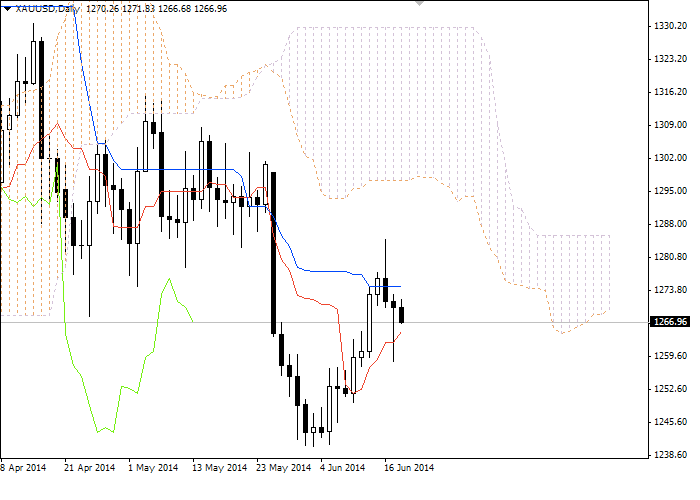 Forex: Ichimoku Clouds. Обзор XAU/USD