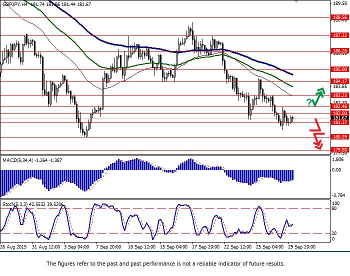 GBP/JPY: remains under pressure