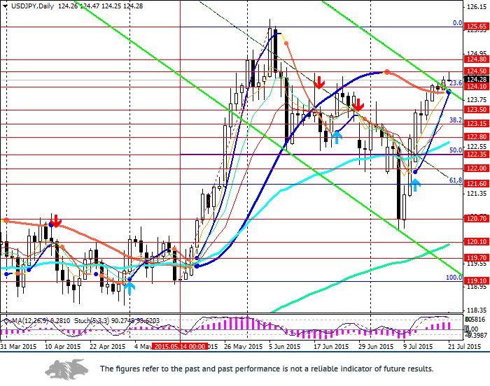 USD/JPY: waiting for correction
