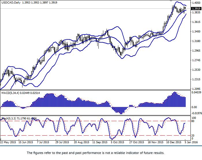 美元/加元: 货币对继续上涨
