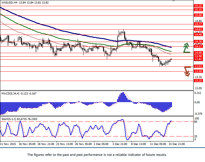 XAG/USD: price in correction