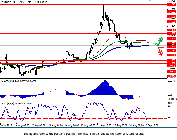 EUR/USD: Euro declines ahead of ECB meeting