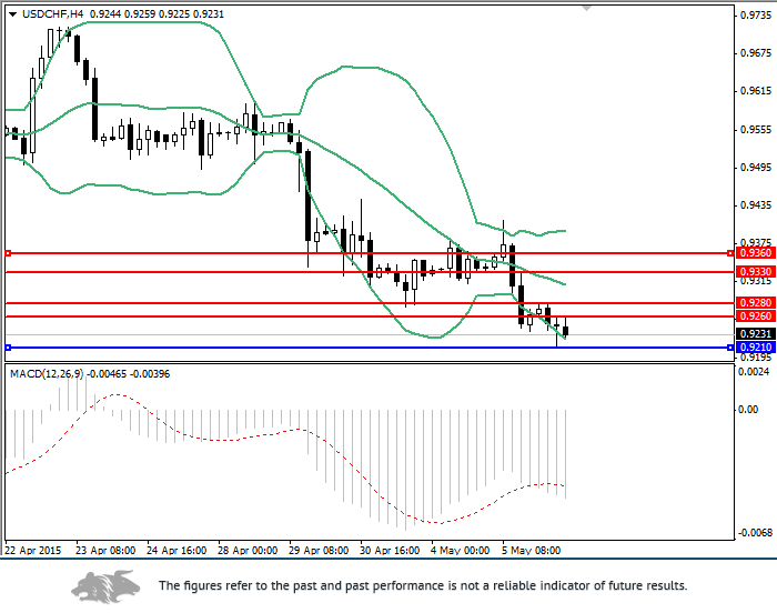 USD/CHF: review and forecast