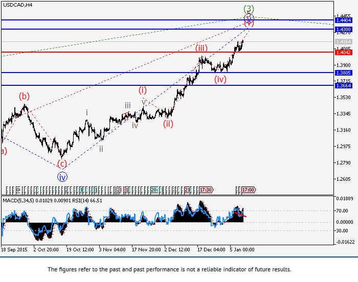 USD/CAD: wave analysis