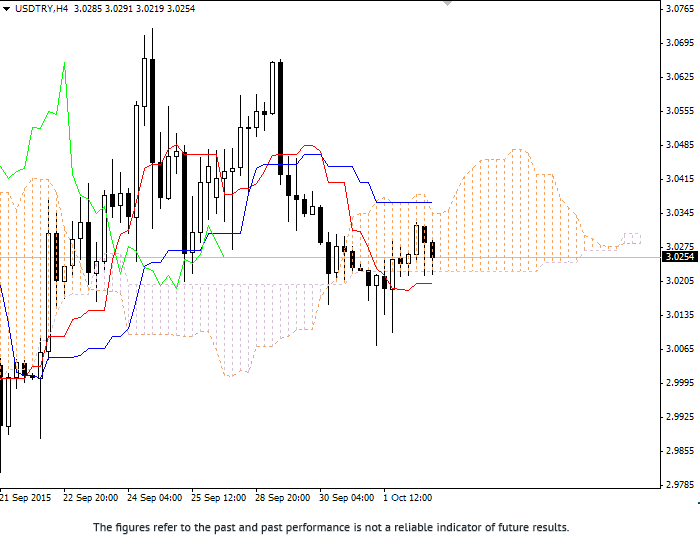 Forex: Ichimoku Clouds. Review of USD/TRY