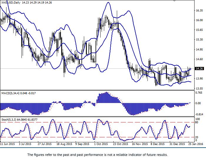 白银/美元:这一对货币正在增长