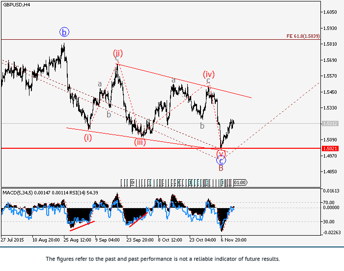 英镑/美元: 波浪分析
