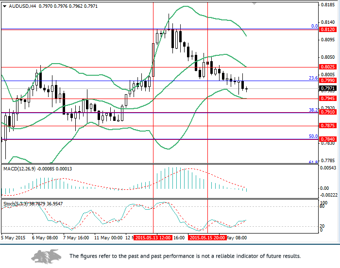 AUD/USD: reserve Bank of Australia hopes for the best