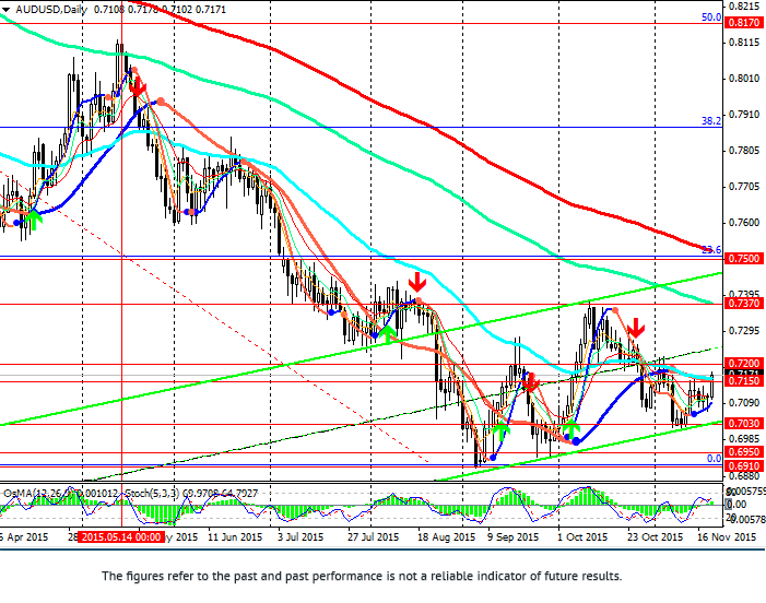 AUD/USD: correction may continue