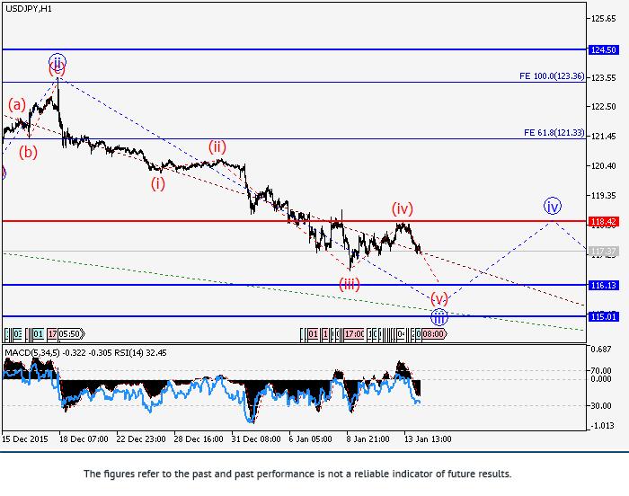 USD/JPY: phân tích sóng