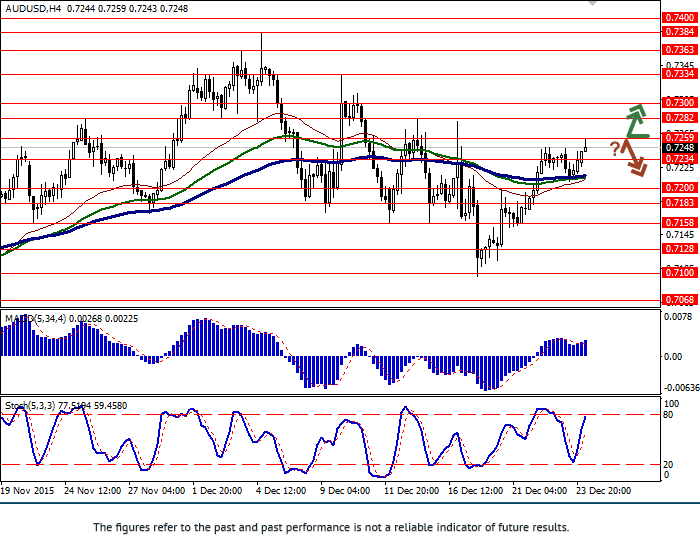 AUD/USD: growth slowed down