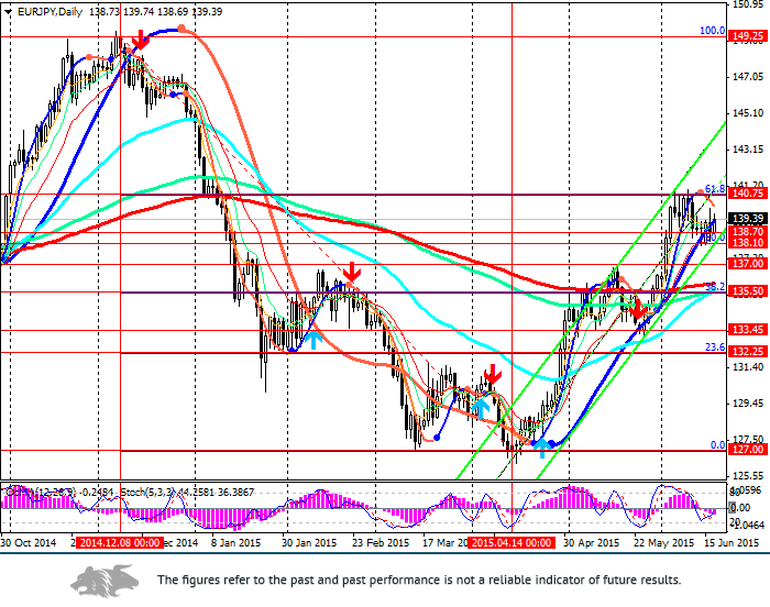 EUR/JPY:  the pair is traded in the upward channel