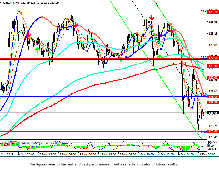 USD/JPY: moving in range