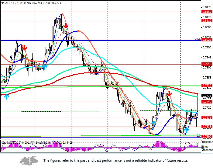 AUD/USD: the USD is undergoing correction